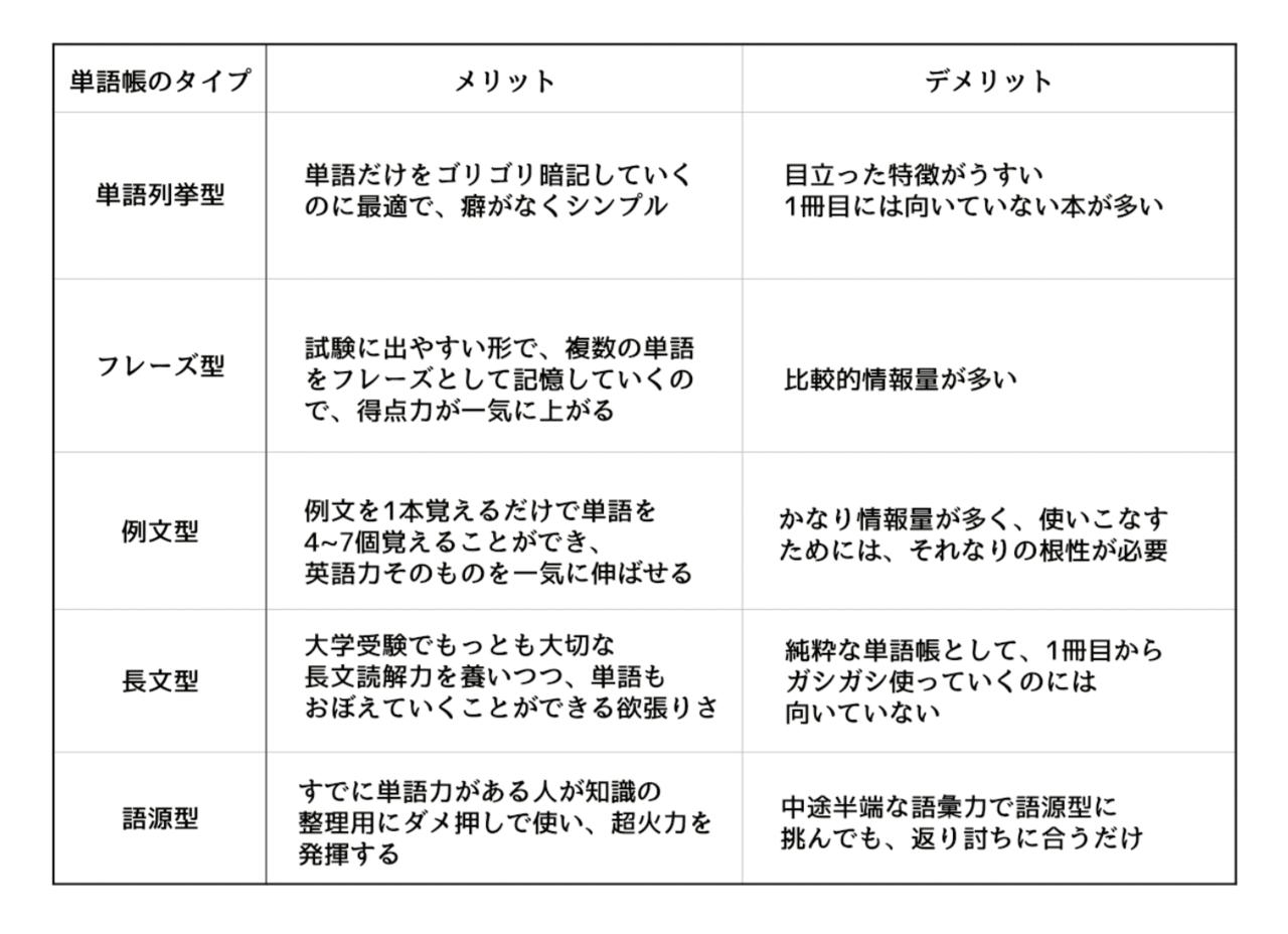 単語帳の種類の表