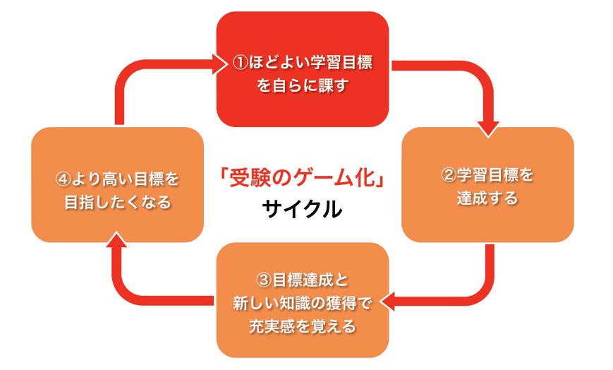 受験のゲーム化サイクル図