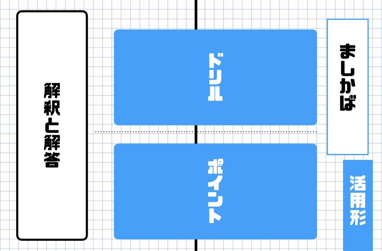 古文文法問題演習~基本テーマ30~